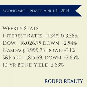 economic update 411